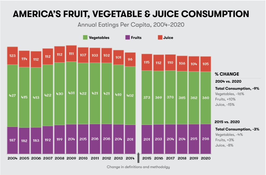 Source: 2020 State of the Plate: America's Fruit & Vegetable Consumption Trends